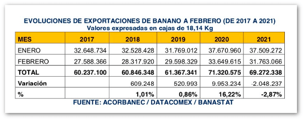 Exportaciones-de-banano-Una-de-cal-y-otra-de-arena-cuadro